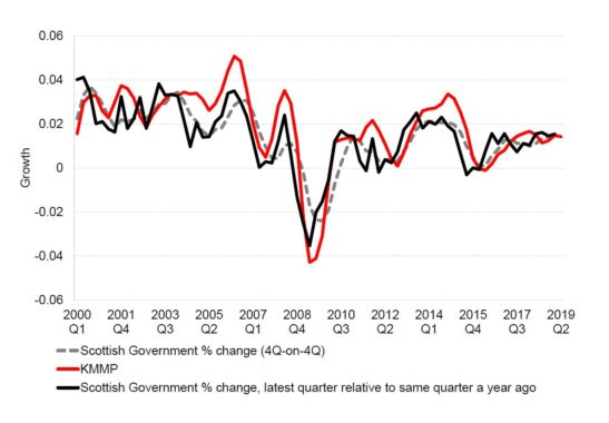 Stuart McIntyre Blog Chart 2