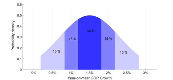 James Mitchell Blog Illustration, Year-on-Year GDP Growth
