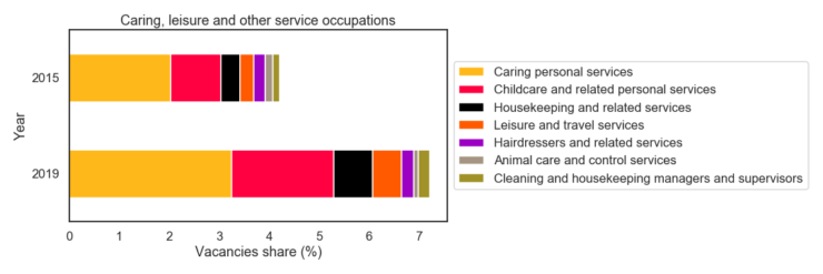 The figure shows two stacked bar charts, one for 2015 and one for 2019. Each stacked bar chart shows the share of the stock of vacancies for 5 minor occupational groups. In decreasing order of the share of vacancies, there are: Caring personal services, Childcare and related personal services, Housekeeping and related services, Leisure and travel services, Hairdressers and related services, Animal care and control services, Cleaningand housekeeping managers and supervisors. The total vacancy share for 2015 is around 4.3% and the total vacancy share for 2019 is around 7.2%.